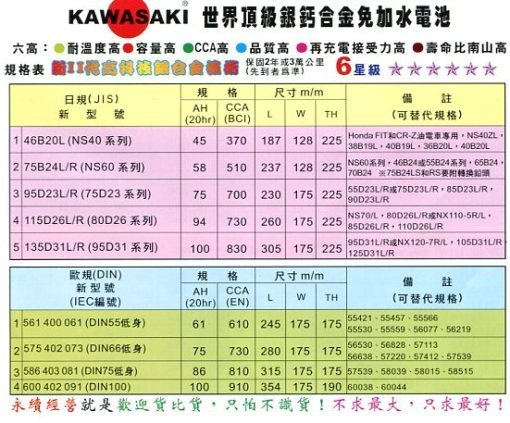 KAWASAKI 免加水汽車電池(川崎)